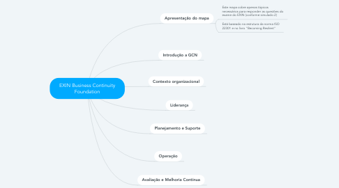 Mind Map: EXIN Business Continuity Foundation