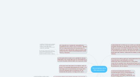 Mind Map: Herramientas de la Microeconomia