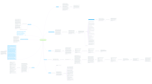 Mind Map: fisioterapia deportiva