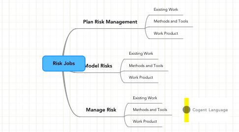 Mind Map: Risk Jobs