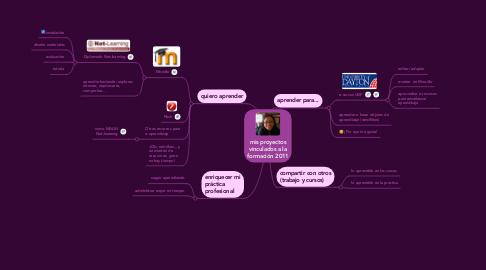 Mind Map: mis proyectos vinculados a la formación 2011