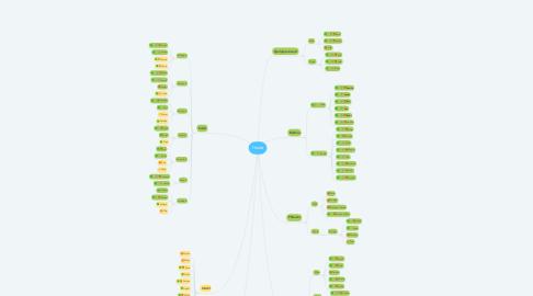 Mind Map: Hoste