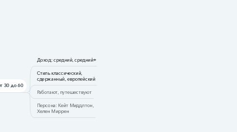 Mind Map: Увеличение числа покупателей,  лояльность к бренду
