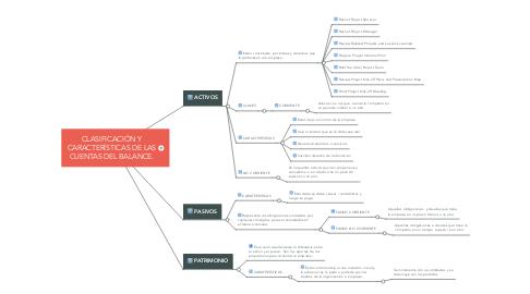 Mind Map: CLASIFICACIÓN Y CARACTERÍSTICAS DE LAS CUENTAS DEL BALANCE.