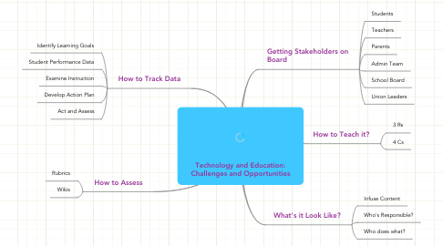 Mind Map: Technology and Education: Challenges and Opportunities