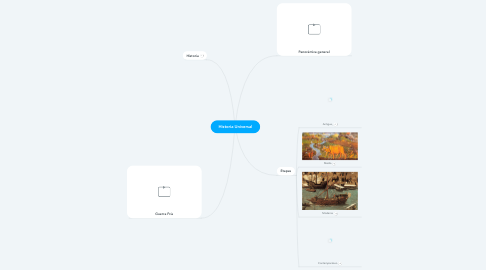 Mind Map: Historia Universal