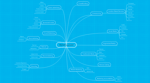 Mind Map: Marketing actueel