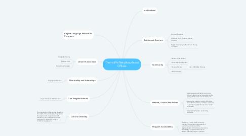 Mind Map: Thorncliffe Neighbourhood Offices