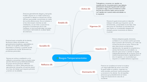 Mind Map: Rasgos Temperamentales