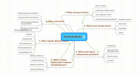 Mind Map: Tiedonhallinta