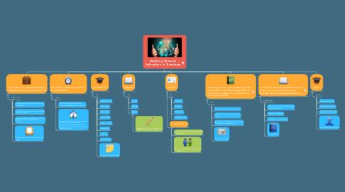 Mind Map: Medios y Recursos Aplicados a la Tecnología