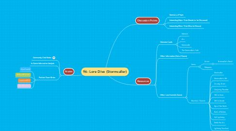 Mind Map: 96: Lore Dive (Stormcaller)
