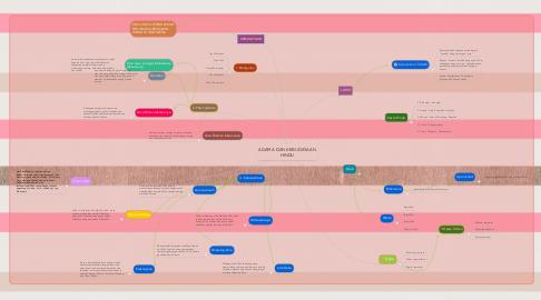Mind Map: AGAMA DAN KEBUDAYAAN HINDU