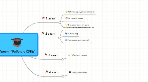 """Mind Map: Проект """"Работа с СУБД"""""""