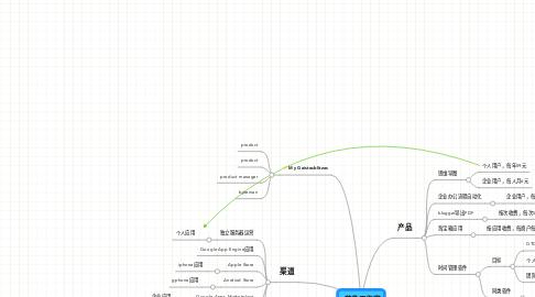 Mind Map: 软件工作室
