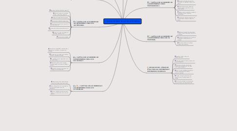 Mind Map: CODIGO DE BIOETICA EN ENFERMERIA.