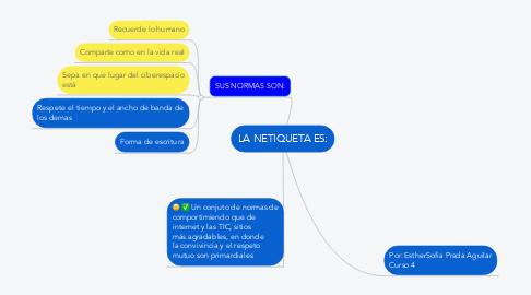 Mind Map: LA NETIQUETA ES: