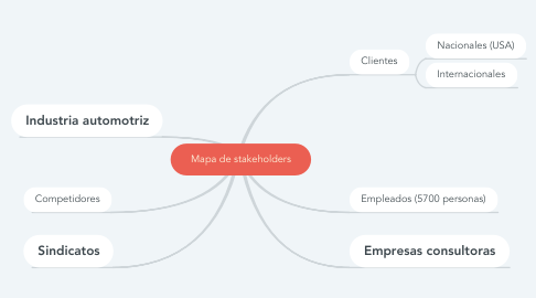 Mind Map: Mapa de stakeholders