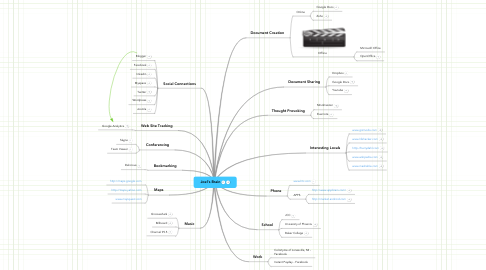 Mind Map: Joel's Brain