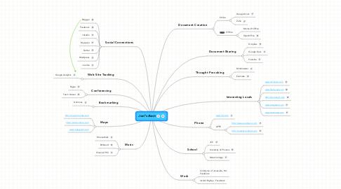 Mind Map: Joel