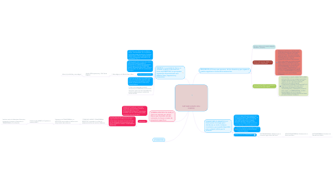 Mind Map: METABOLISMO DEL HIERRO