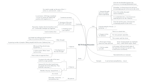 Mind Map: IELTS Essay Discussion