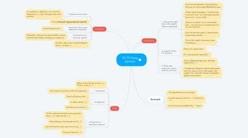 Mind Map: IELTS Essay Opinion