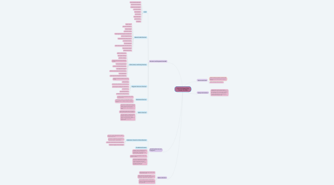 Mind Map: R.O.C.K: Reach Out Center For Kids