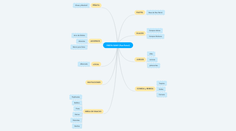 Mind Map: FIESTA DANY (Paw Patrol)