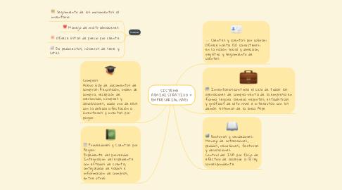 Mind Map: SISTEMA ADMINISTRATIVO EMPRESARIAL(SAE)