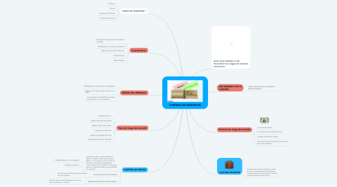 Mind Map: CARTERA DE INVERSION