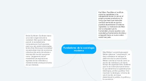 Mind Map: Fundadores de la sociología moderna