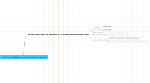 Mind Map: Peer-Support (involving peers to provide help on content-based questions)
