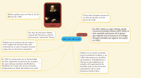 Mind Map: GALILEO GALILEI