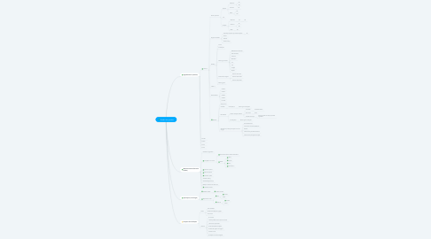 Mind Map: Gestão de quadras