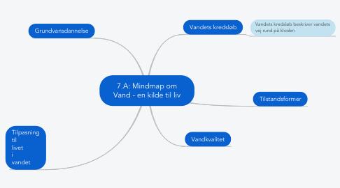 Mind Map: 7.A: Mindmap om Vand - en kilde til liv