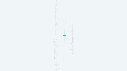 Mind Map: yasunori