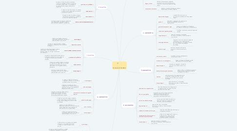 Mind Map: LENGUAS EXTRANJERAS