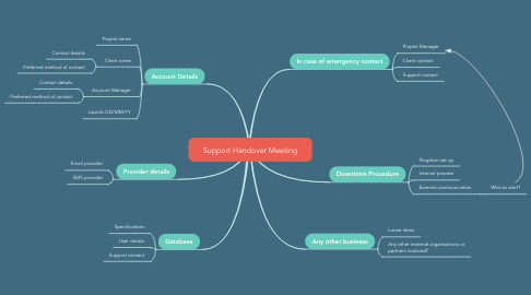 Mind Map: Support Handover Meeting