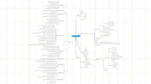 Mind Map: Questions for Exam
