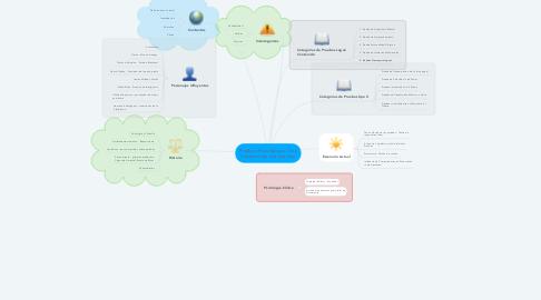 Mind Map: Pruebas Psicológicas - Una Introducción a la práctica