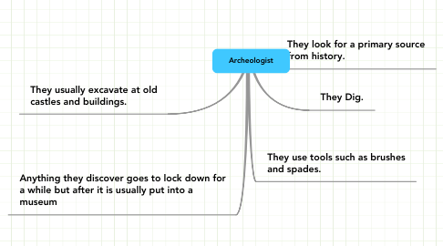 Mind Map: Archeologist