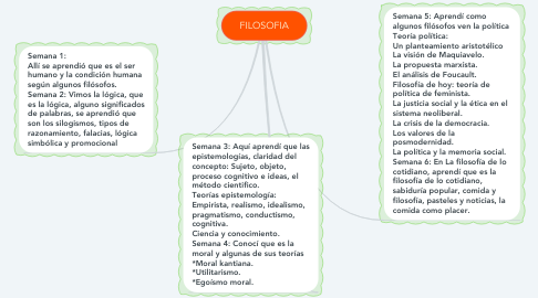 Mind Map: SISTEMA OSEO-MUSCULAR