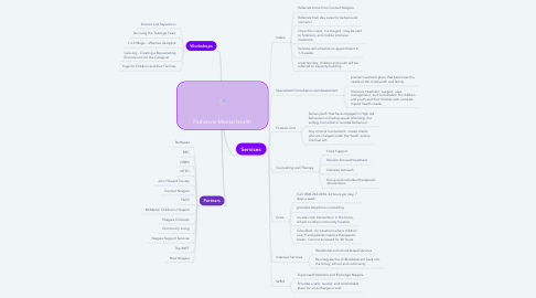 Mind Map: Pathstone Mental Health