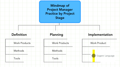 Mind Map: Mindmap of Project Manager Practice by Project Stage