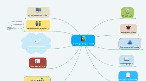 Mind Map: Интернет проекты