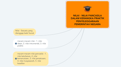Mind Map: NILAI - NILAI PANCASILA DALAM KERANGKA PRAKTIK PENYELEGGARAAN PEMERINTAH NEGARA