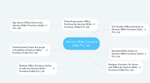 Mind Map: Herman Miller Furniture India Pvt. Ltd.