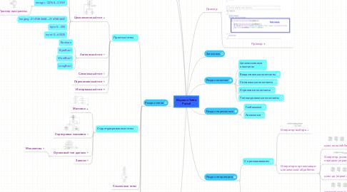 Mind Map: Изучаем TurboPascal