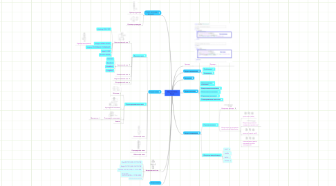 Mind Map: Изучаем Turbo Pascal